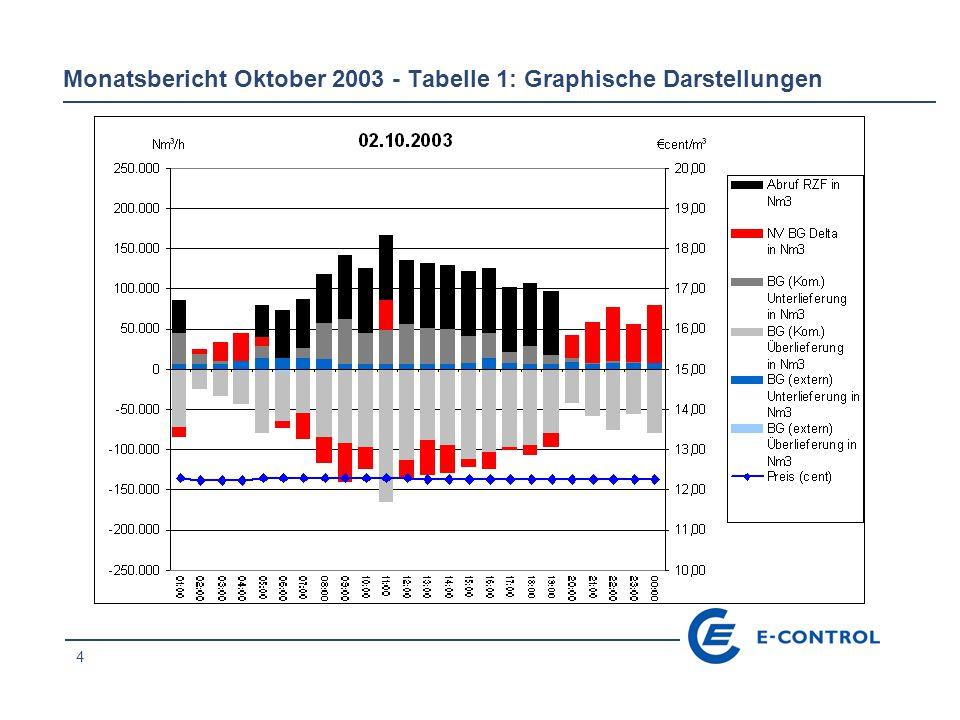 25 Monatsbericht Oktober 2003 - Tabelle 1: Graphische Darstellungen