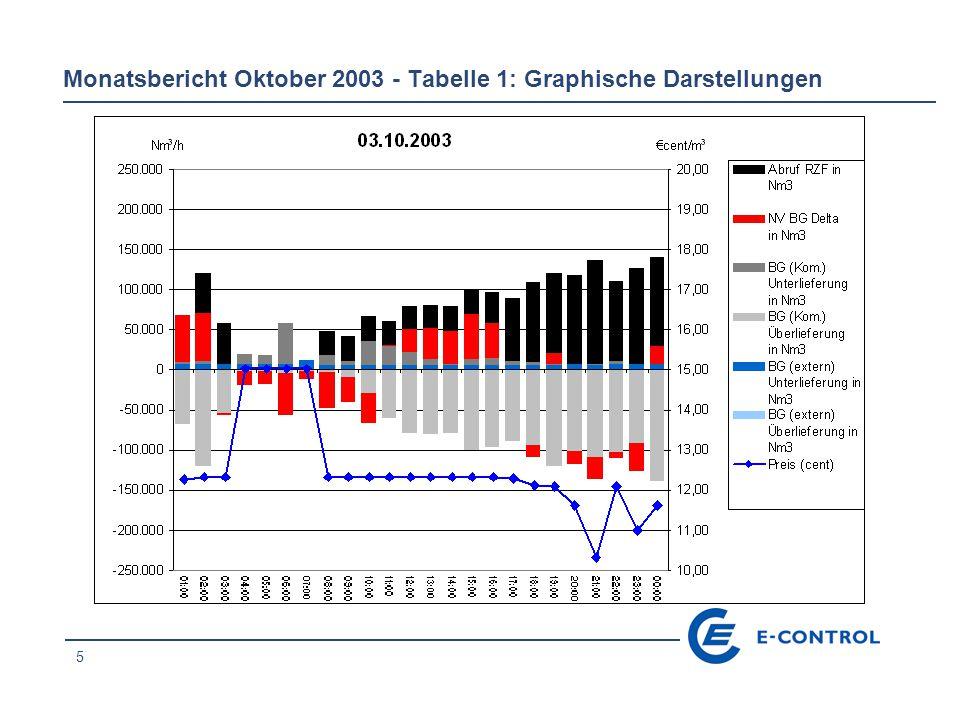 16 Monatsbericht Oktober 2003 - Tabelle 1: Graphische Darstellungen