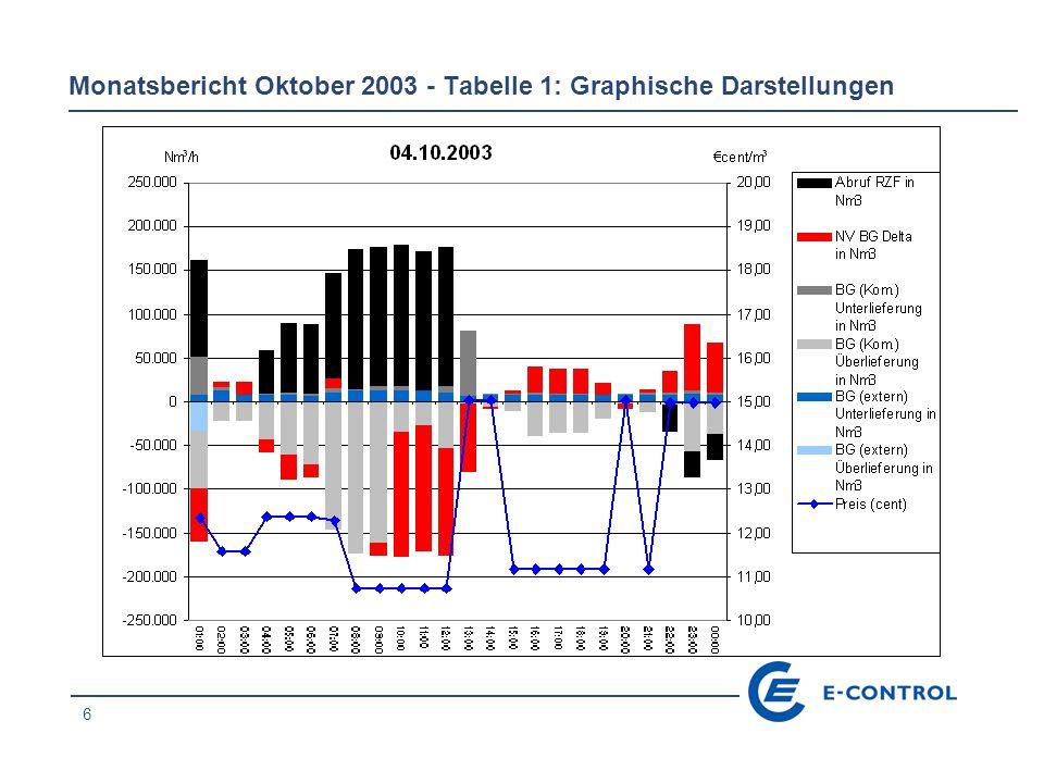 27 Monatsbericht Oktober 2003 - Tabelle 1: Graphische Darstellungen
