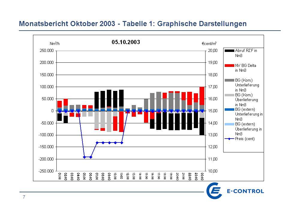 18 Monatsbericht Oktober 2003 - Tabelle 1: Graphische Darstellungen