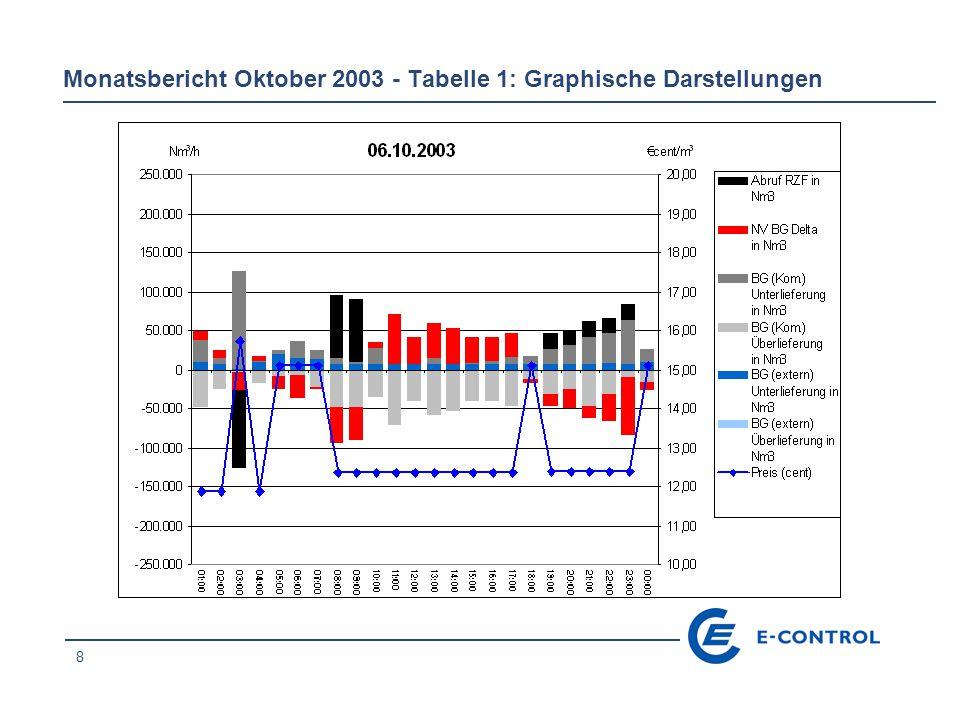 29 Monatsbericht Oktober 2003 - Tabelle 1: Graphische Darstellungen