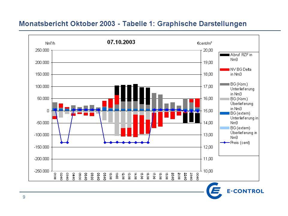 10 Monatsbericht Oktober 2003 - Tabelle 1: Graphische Darstellungen