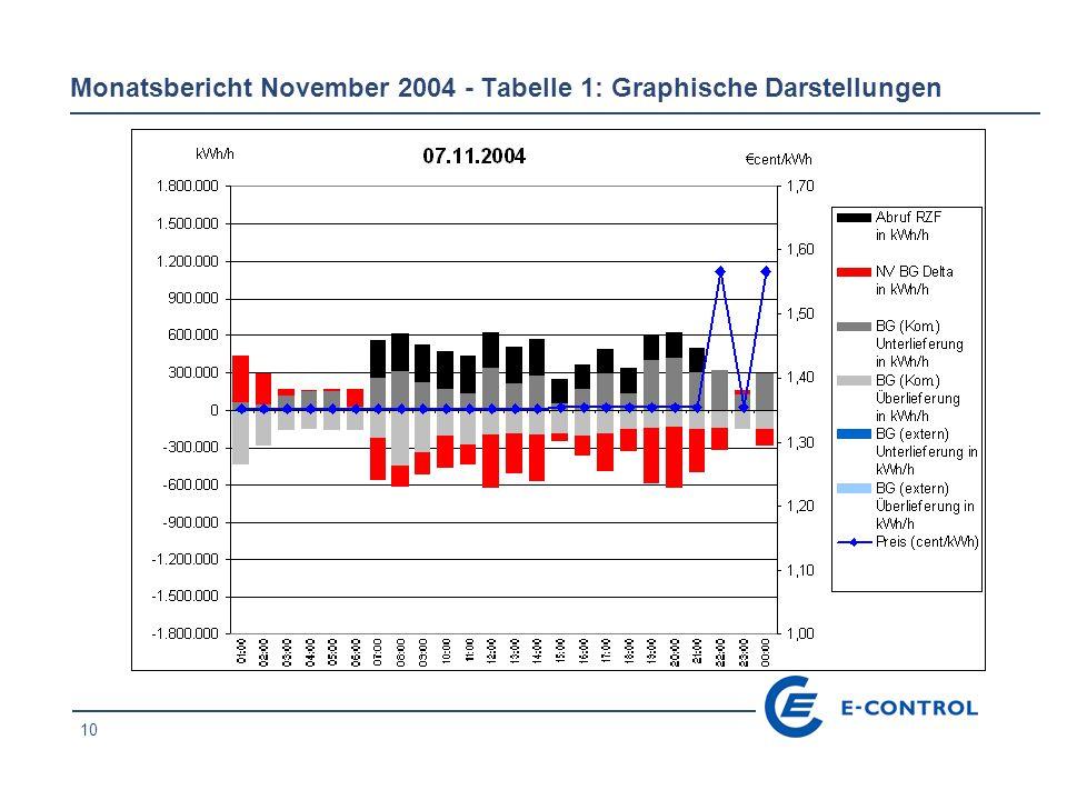 10 Monatsbericht November 2004 - Tabelle 1: Graphische Darstellungen