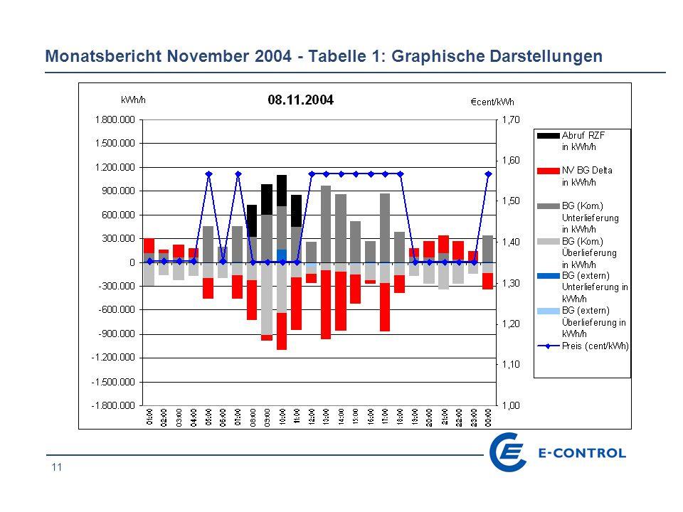 11 Monatsbericht November 2004 - Tabelle 1: Graphische Darstellungen
