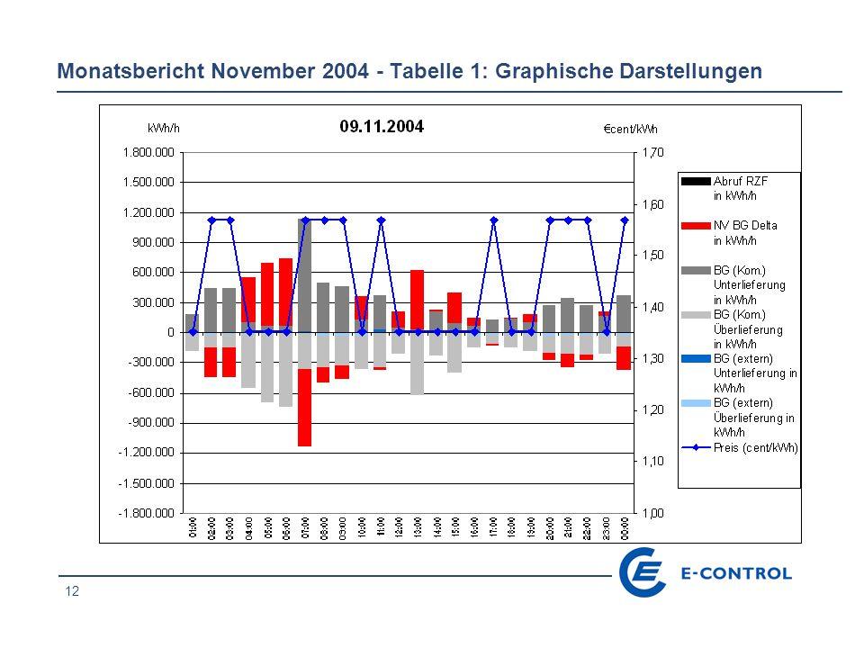 12 Monatsbericht November 2004 - Tabelle 1: Graphische Darstellungen