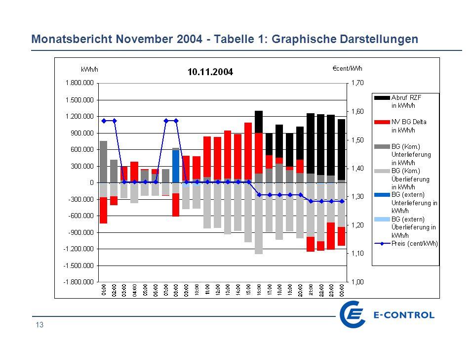 13 Monatsbericht November 2004 - Tabelle 1: Graphische Darstellungen