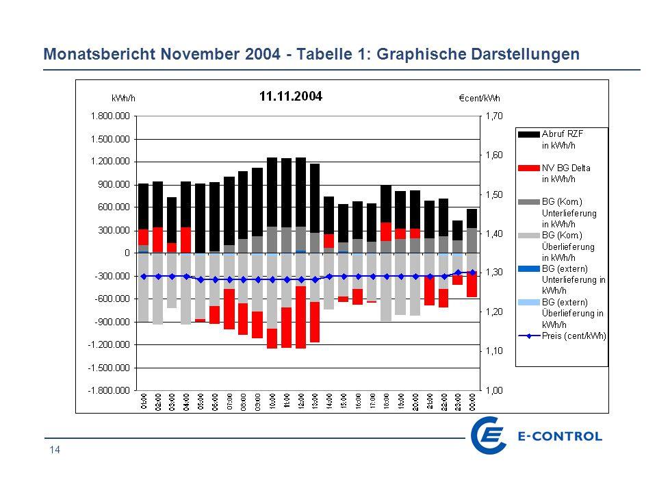 14 Monatsbericht November 2004 - Tabelle 1: Graphische Darstellungen