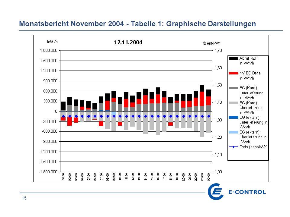 15 Monatsbericht November 2004 - Tabelle 1: Graphische Darstellungen