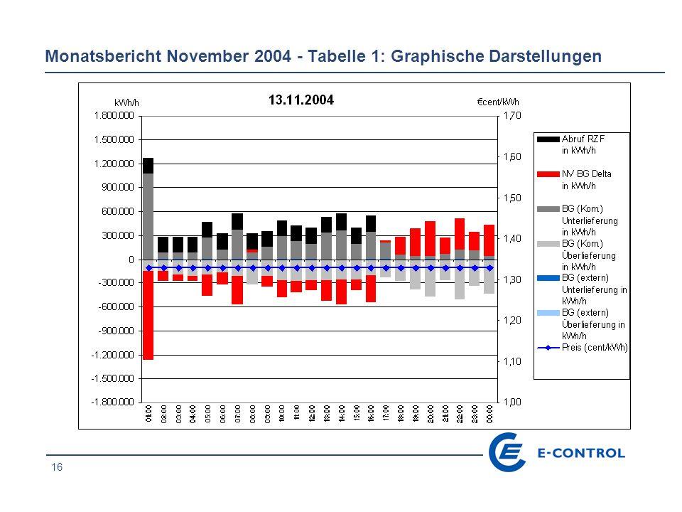 16 Monatsbericht November 2004 - Tabelle 1: Graphische Darstellungen