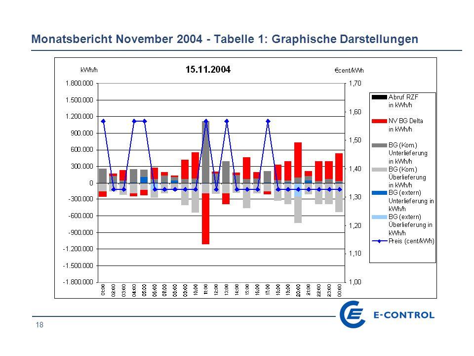 18 Monatsbericht November 2004 - Tabelle 1: Graphische Darstellungen