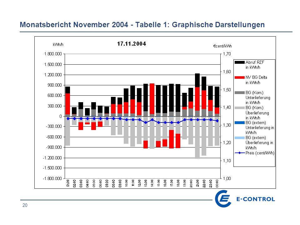 20 Monatsbericht November 2004 - Tabelle 1: Graphische Darstellungen