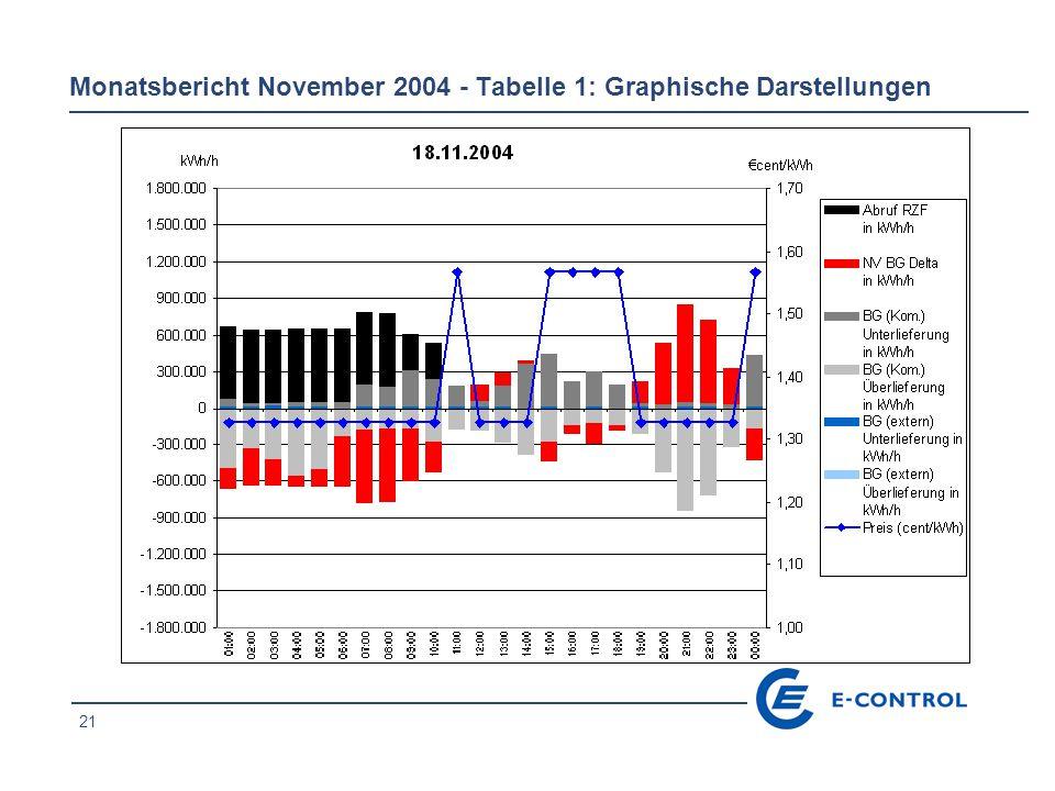 21 Monatsbericht November 2004 - Tabelle 1: Graphische Darstellungen