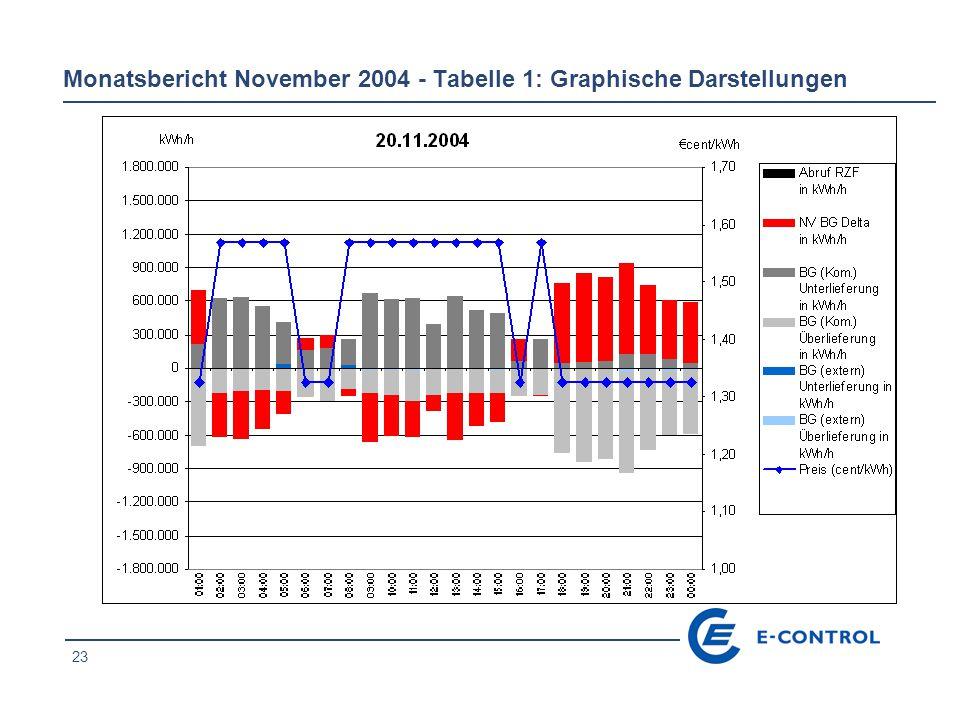 23 Monatsbericht November 2004 - Tabelle 1: Graphische Darstellungen