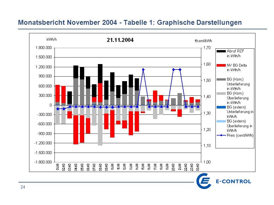24 Monatsbericht November 2004 - Tabelle 1: Graphische Darstellungen