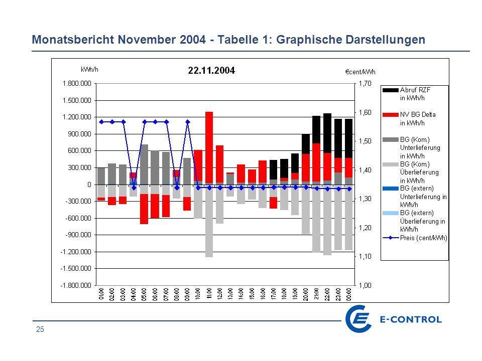 25 Monatsbericht November 2004 - Tabelle 1: Graphische Darstellungen