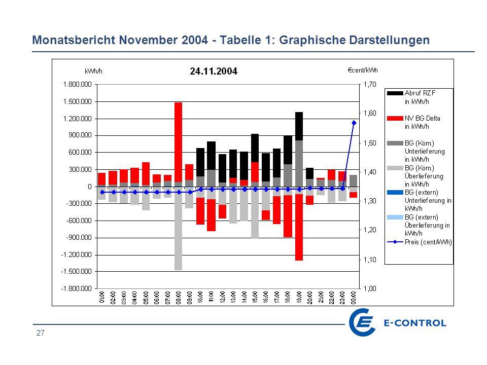 27 Monatsbericht November 2004 - Tabelle 1: Graphische Darstellungen