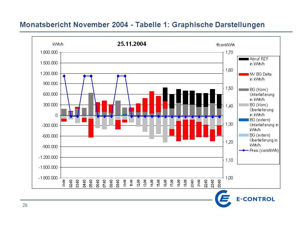 28 Monatsbericht November 2004 - Tabelle 1: Graphische Darstellungen