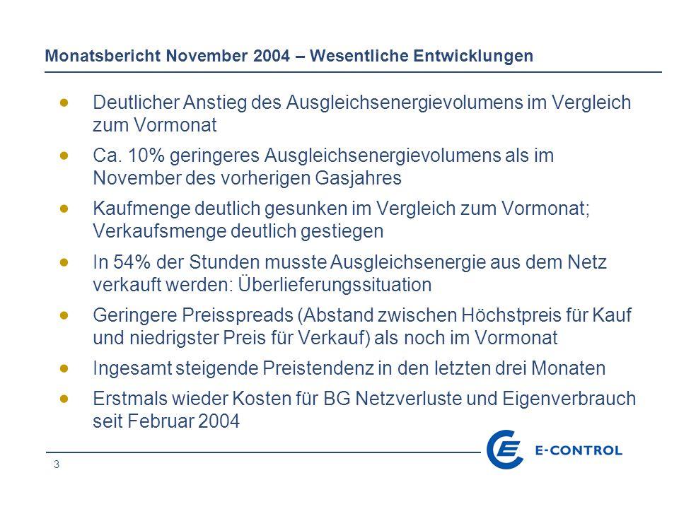3 Monatsbericht November 2004 – Wesentliche Entwicklungen  Deutlicher Anstieg des Ausgleichsenergievolumens im Vergleich zum Vormonat  Ca.