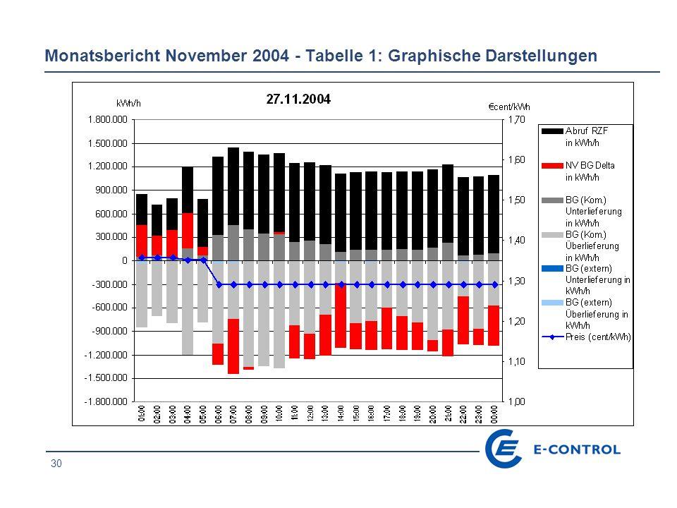 30 Monatsbericht November 2004 - Tabelle 1: Graphische Darstellungen