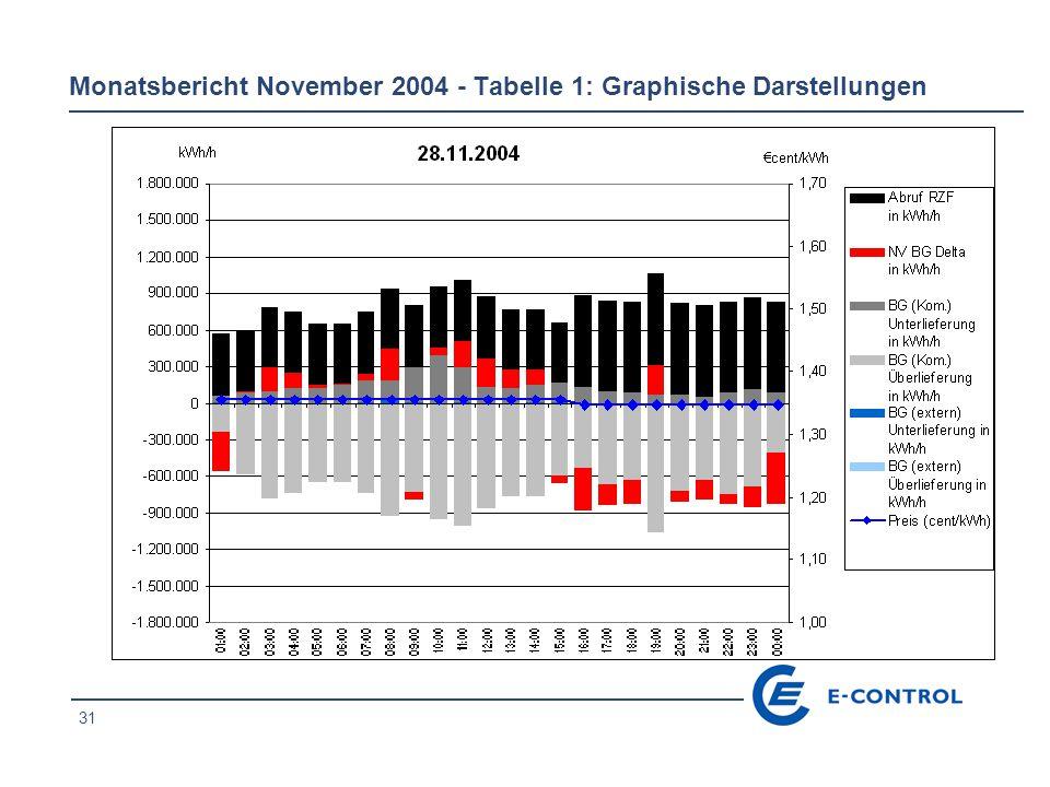 31 Monatsbericht November 2004 - Tabelle 1: Graphische Darstellungen