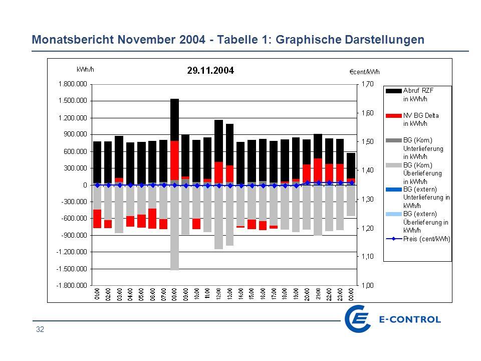 32 Monatsbericht November 2004 - Tabelle 1: Graphische Darstellungen