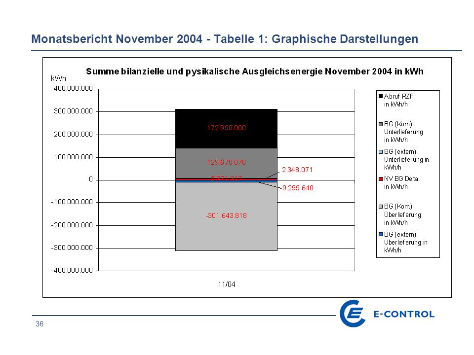 36 Monatsbericht November 2004 - Tabelle 1: Graphische Darstellungen