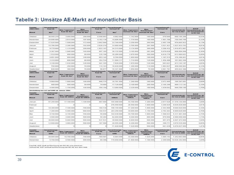 39 Tabelle 3: Umsätze AE-Markt auf monatlicher Basis