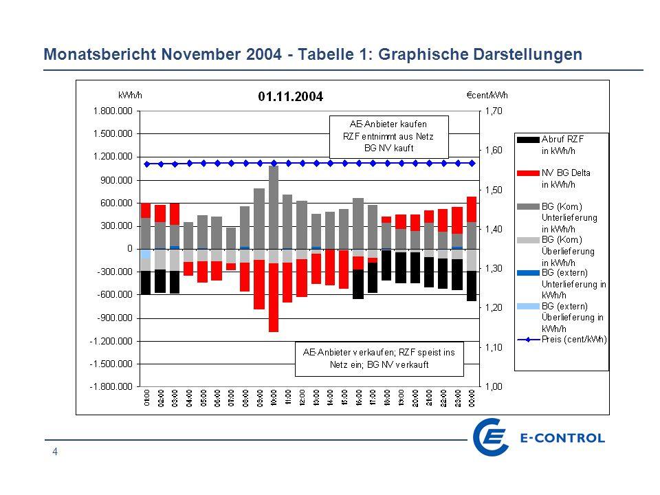4 Monatsbericht November 2004 - Tabelle 1: Graphische Darstellungen
