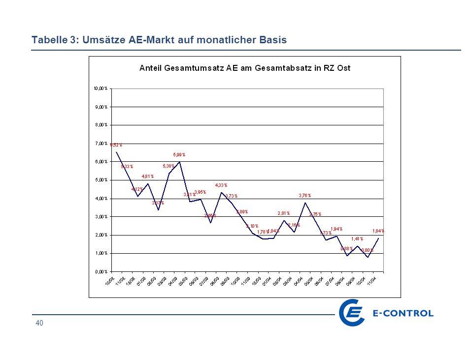 40 Tabelle 3: Umsätze AE-Markt auf monatlicher Basis
