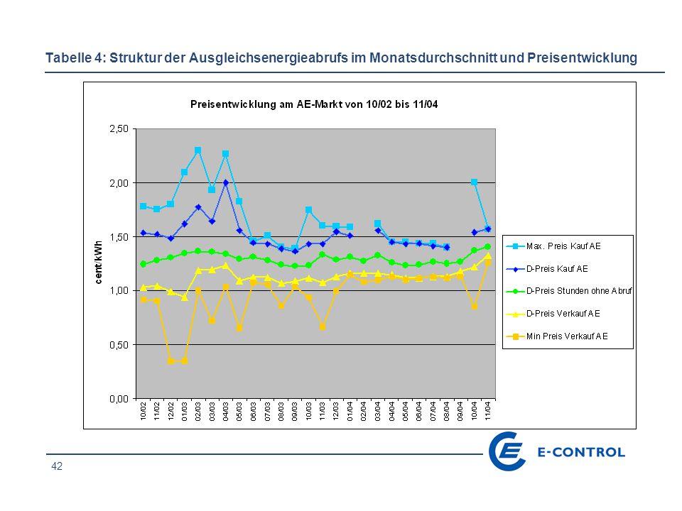 42 Tabelle 4: Struktur der Ausgleichsenergieabrufs im Monatsdurchschnitt und Preisentwicklung