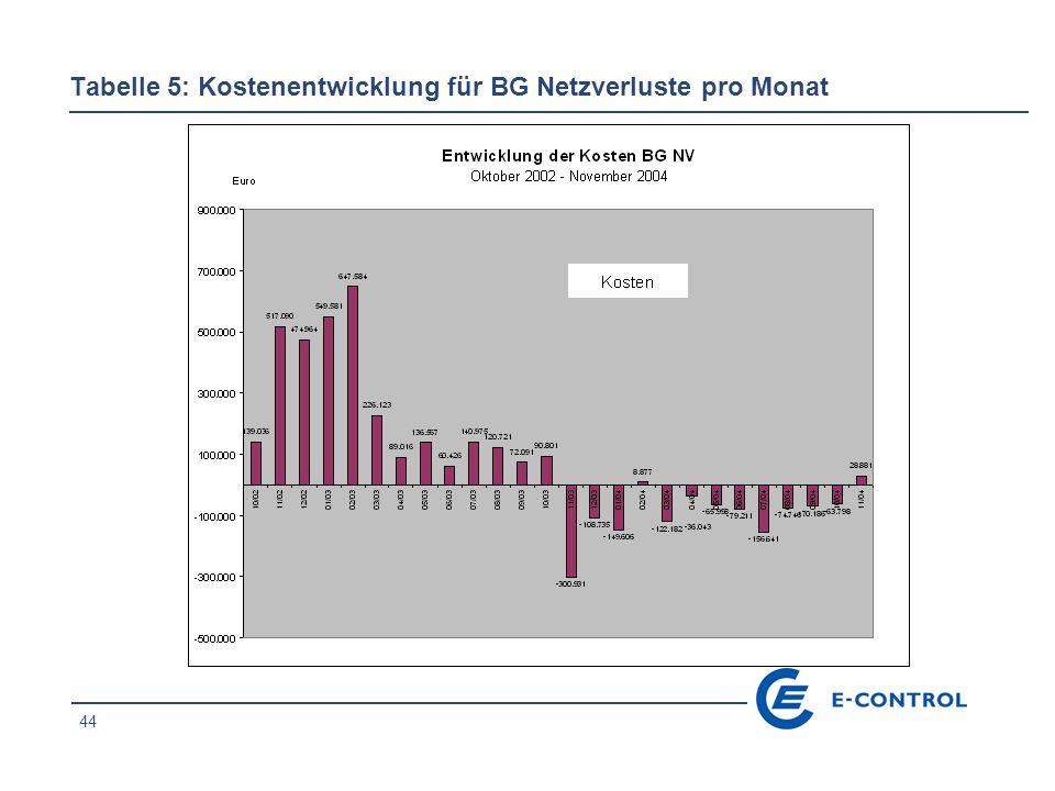 44 Tabelle 5: Kostenentwicklung für BG Netzverluste pro Monat