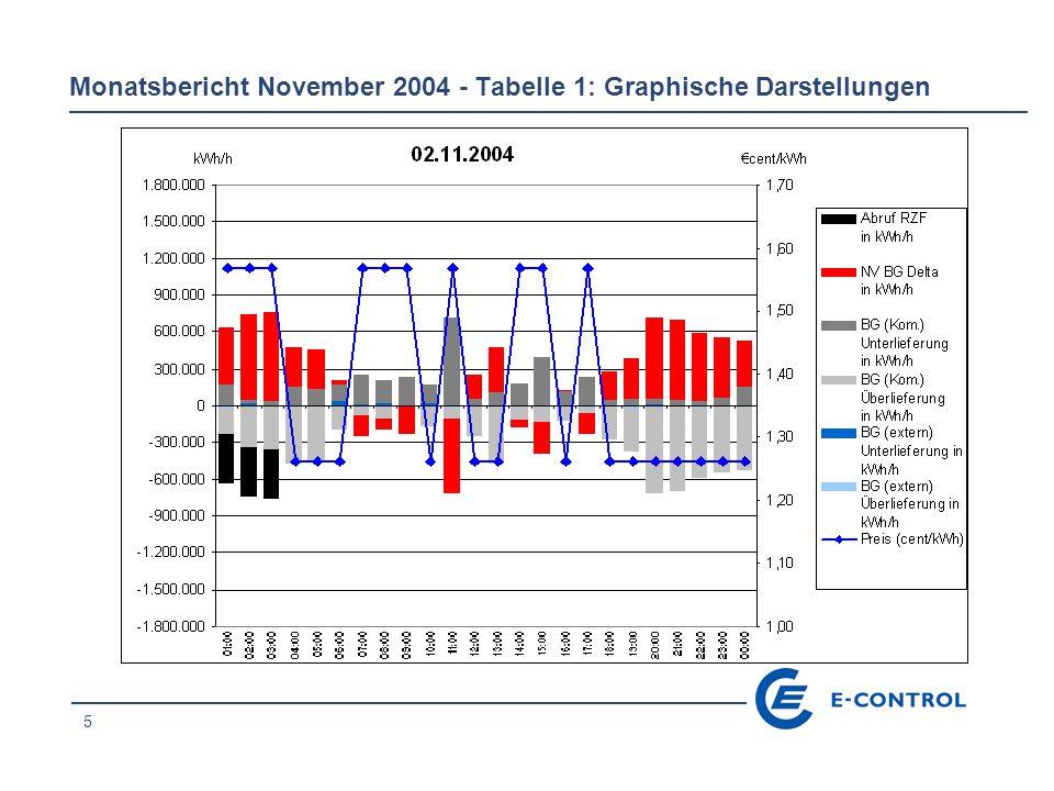 26 Monatsbericht November 2004 - Tabelle 1: Graphische Darstellungen