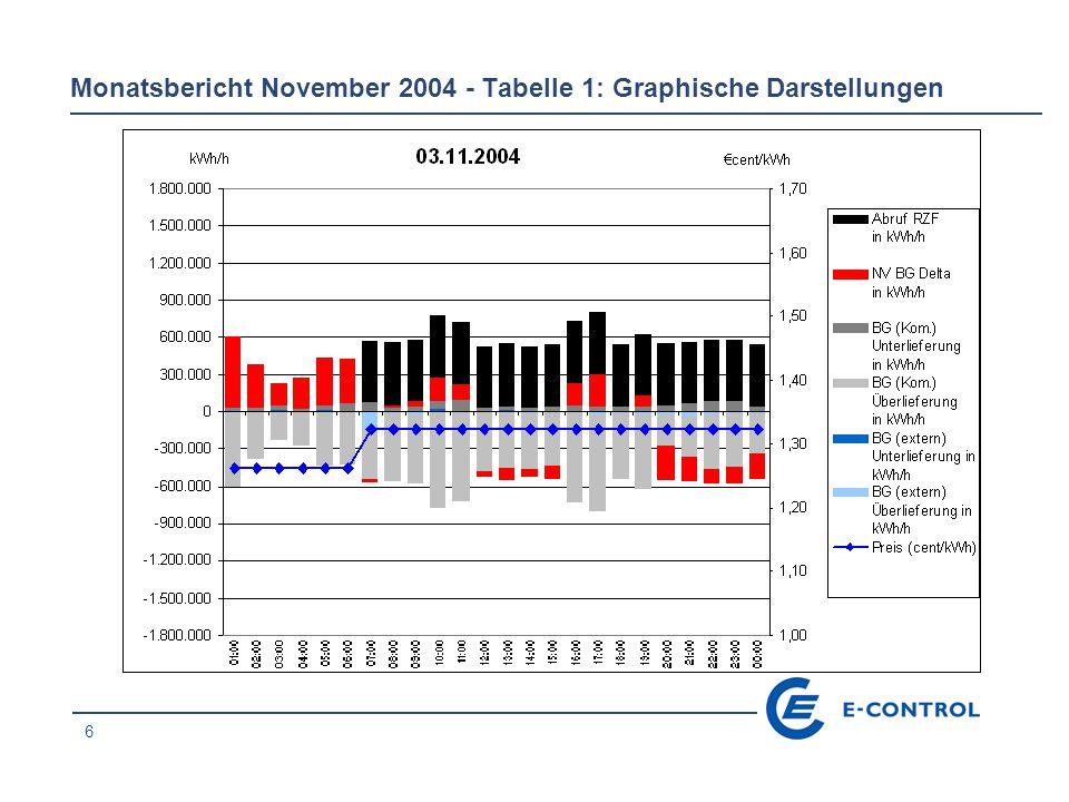 17 Monatsbericht November 2004 - Tabelle 1: Graphische Darstellungen