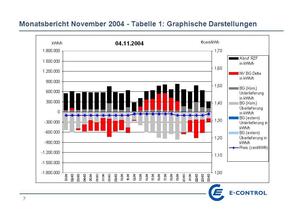 38 Tabelle 2: Mengen- und Preisentwicklung der AE-Abrufe von RZF pro Tag – November 2004