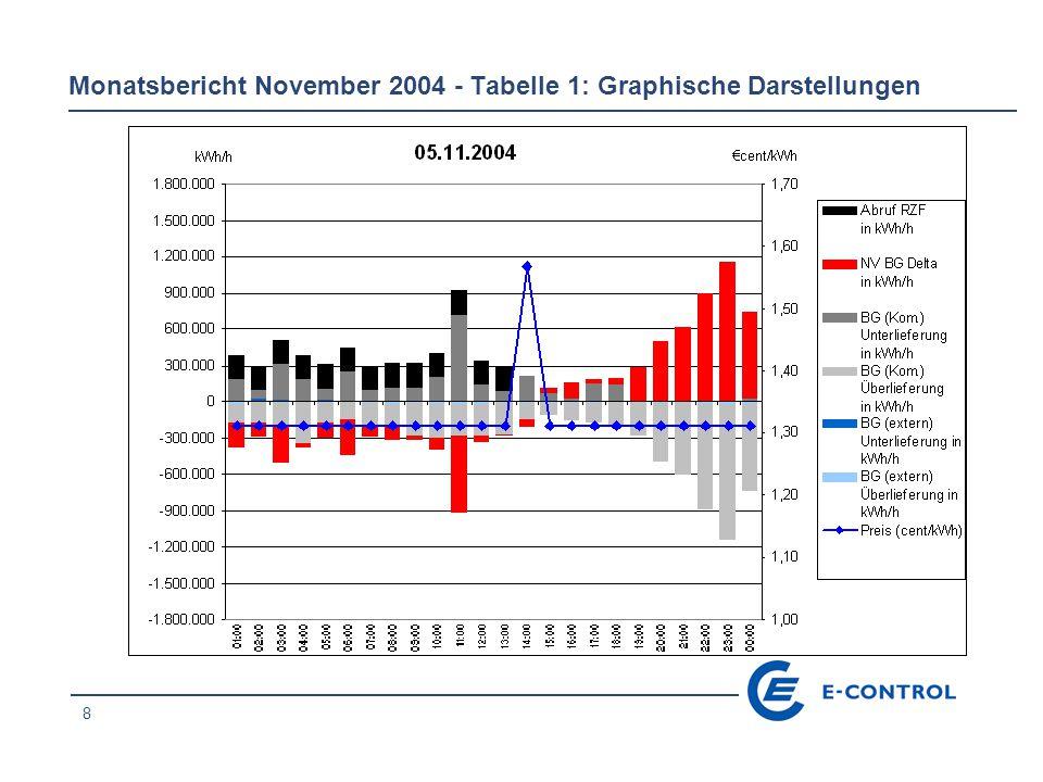 29 Monatsbericht November 2004 - Tabelle 1: Graphische Darstellungen