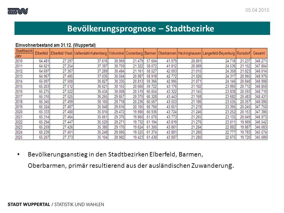 Bevölkerungsprognose – Stadtbezirke Bevölkerungsanstieg in den Stadtbezirken Elberfeld, Barmen, Oberbarmen, primär resultierend aus der ausländischen