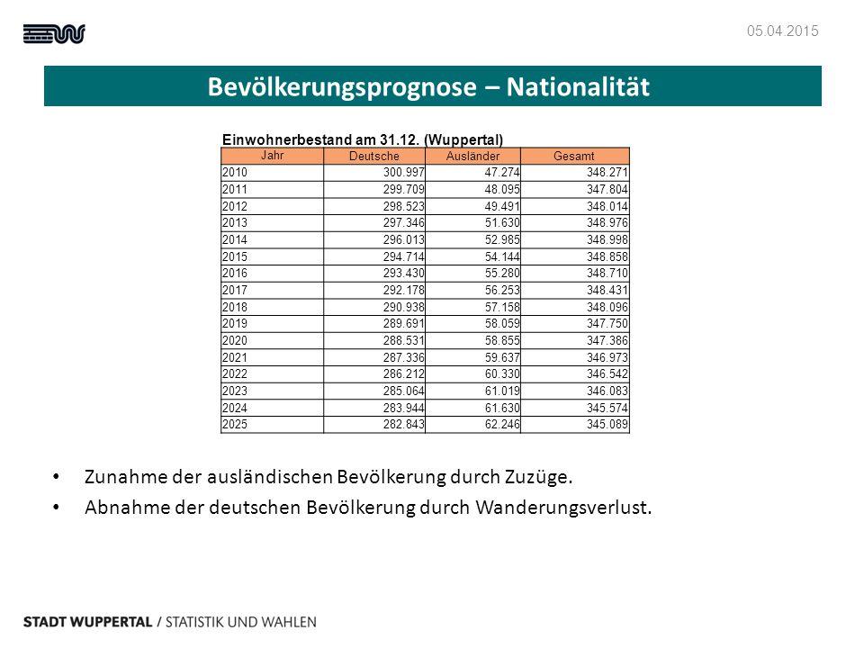 Bevölkerungsprognose – Nationalität 05.04.2015 Zunahme der ausländischen Bevölkerung durch Zuzüge. Abnahme der deutschen Bevölkerung durch Wanderungsv