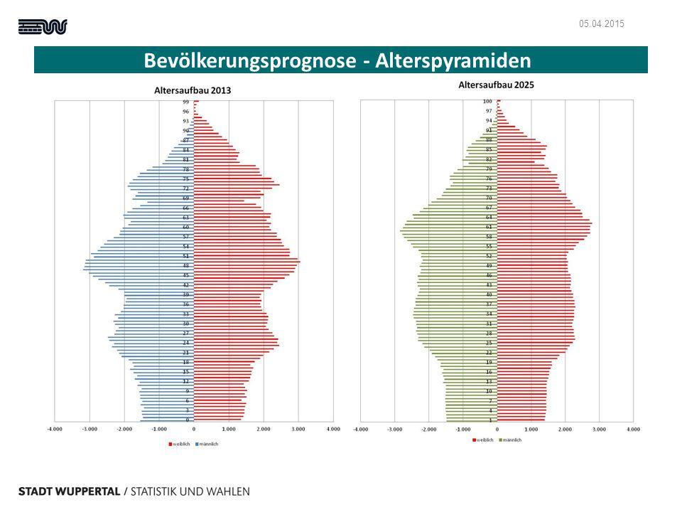 Bevölkerungsprognose - Alterspyramiden 05.04.2015