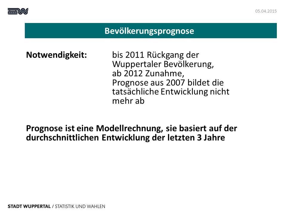 Bevölkerungsprognose 05.04.2015 Notwendigkeit: bis 2011 Rückgang der Wuppertaler Bevölkerung, ab 2012 Zunahme, Prognose aus 2007 bildet die tatsächlic