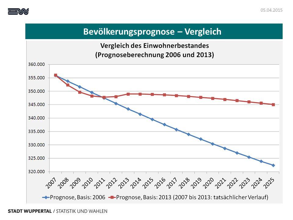 Bevölkerungsprognose – Vergleich 05.04.2015