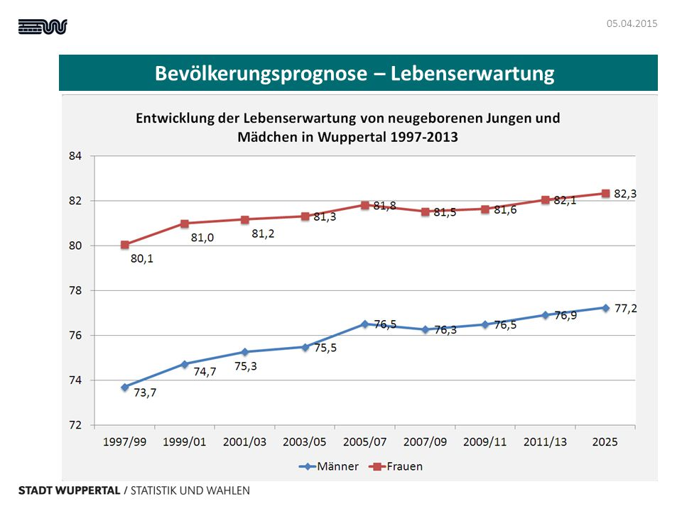 Bevölkerungsprognose – Lebenserwartung 05.04.2015