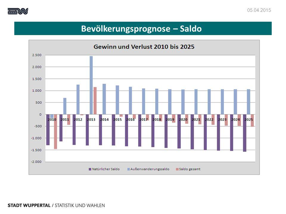 Bevölkerungsprognose – Saldo 05.04.2015