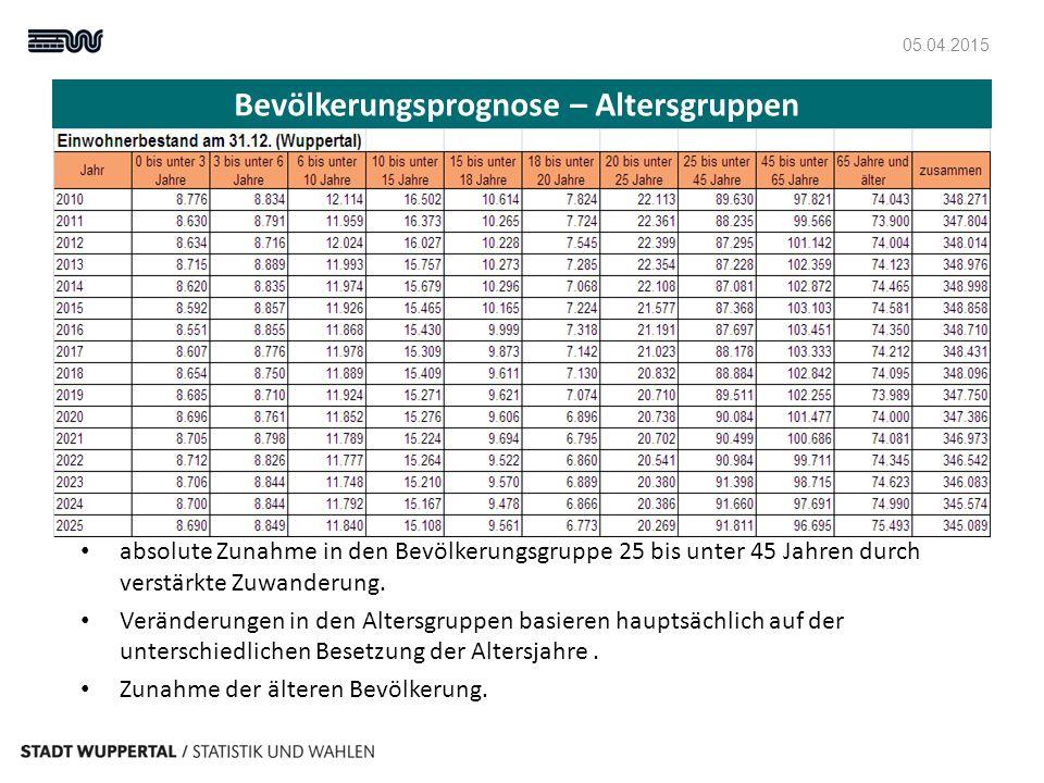 Bevölkerungsprognose – Stadtbezirke Bevölkerungsanstieg in den Stadtbezirken Elberfeld, Barmen, Oberbarmen, primär resultierend aus der ausländischen Zuwanderun g.