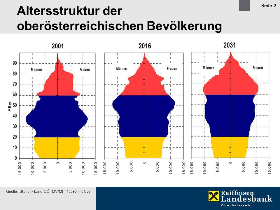 Seite 3 Bevölkerungsentwicklung in Österreich Quelle: Stat.Dienst, Land OÖ; MV/MF; 13090 - 04/05 95 um 90-u.95 20002015 2030 MännerFrauenMännerFrauen MännerFrauen Alter 0 -10 90 - 95 80 - 90 70 - 80 60 - 70 50 - 60 40 - 50 30 - 40 20 - 30 10 - 20 95 u.älter 80.000 20.000 60.000 20.000 60.000 40.000 80.000 20.000 60.000 20.000 60.000 40.000 80.000 20.000 60.000 20.000 60.000 40.000