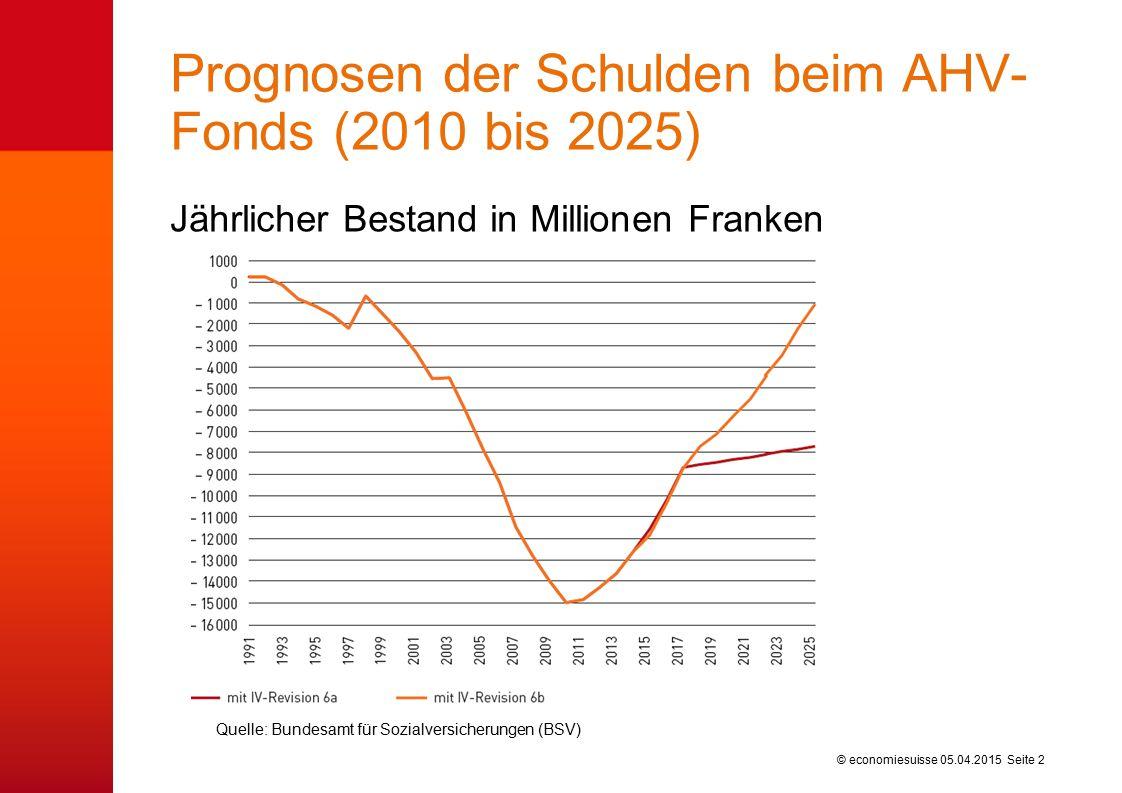 © economiesuisse Prognosen der Schulden beim AHV- Fonds (2010 bis 2025) Jährlicher Bestand in Millionen Franken 05.04.2015 Seite 2 Quelle: Bundesamt für Sozialversicherungen (BSV)