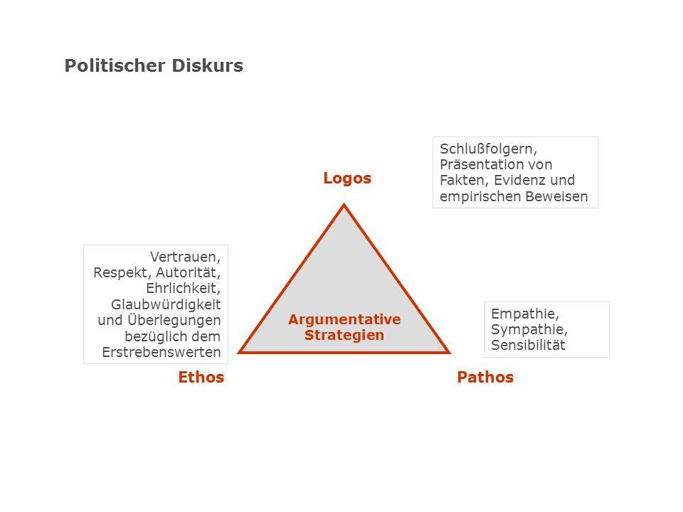 Politischer Diskurs Pathos Argumentative Strategien Logos Ethos Schlußfolgern, Präsentation von Fakten, Evidenz und empirischen Beweisen Empathie, Sym
