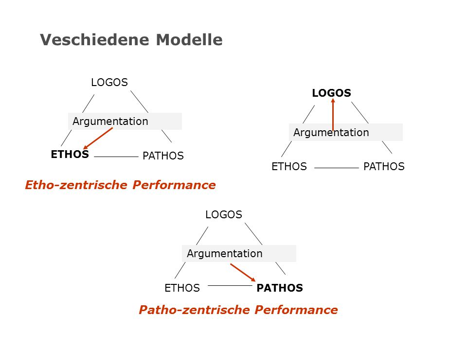 Veschiedene Modelle LOGOS ETHOS PATHOS Argumentation LOGOS ETHOSPATHOS Argumentation LOGOS ETHOSPATHOS Argumentation Etho-zentrische Performance Patho