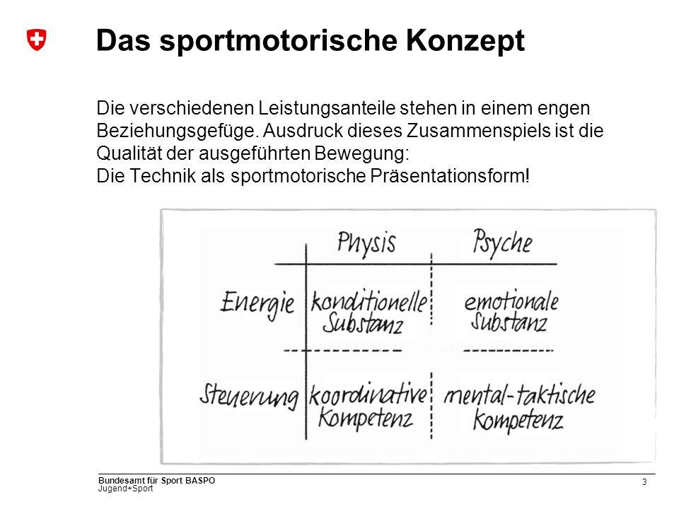 3 Bundesamt für Sport BASPO Jugend+Sport Das sportmotorische Konzept Die verschiedenen Leistungsanteile stehen in einem engen Beziehungsgefüge. Ausdru