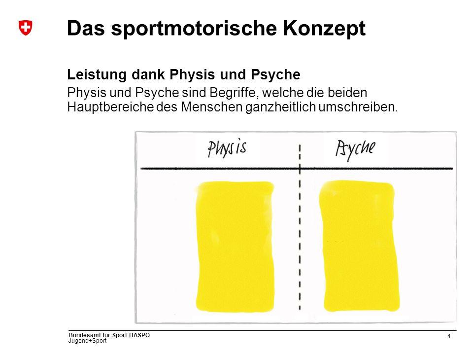 4 Bundesamt für Sport BASPO Jugend+Sport Das sportmotorische Konzept Leistung dank Physis und Psyche Physis und Psyche sind Begriffe, welche die beiden Hauptbereiche des Menschen ganzheitlich umschreiben.