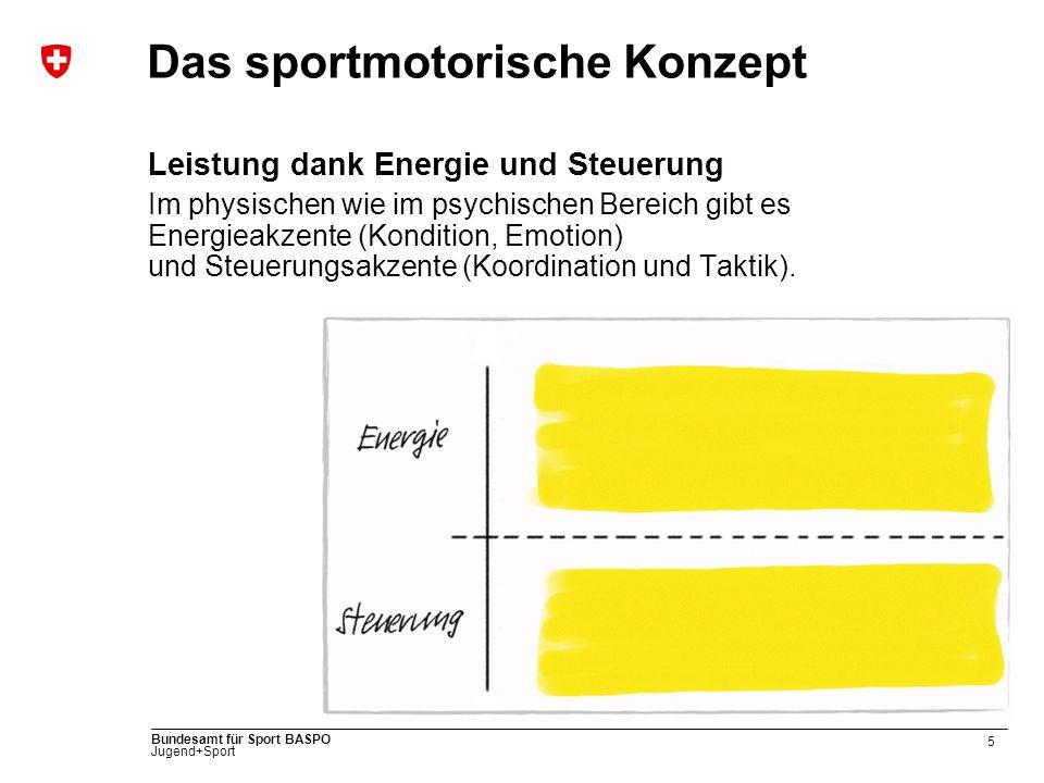 5 Bundesamt für Sport BASPO Jugend+Sport Das sportmotorische Konzept Leistung dank Energie und Steuerung Im physischen wie im psychischen Bereich gibt es Energieakzente (Kondition, Emotion) und Steuerungsakzente (Koordination und Taktik).